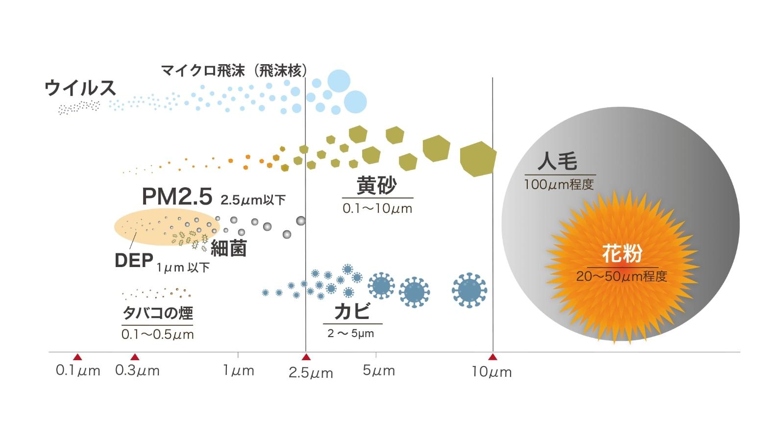 イメージ画像:飛沫の種類