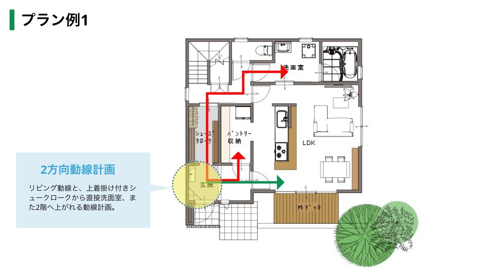 プラン例01,リビング動線と、上着掛け付きシュークロークから直接洗面室、また2階へ上がれる動線計画。