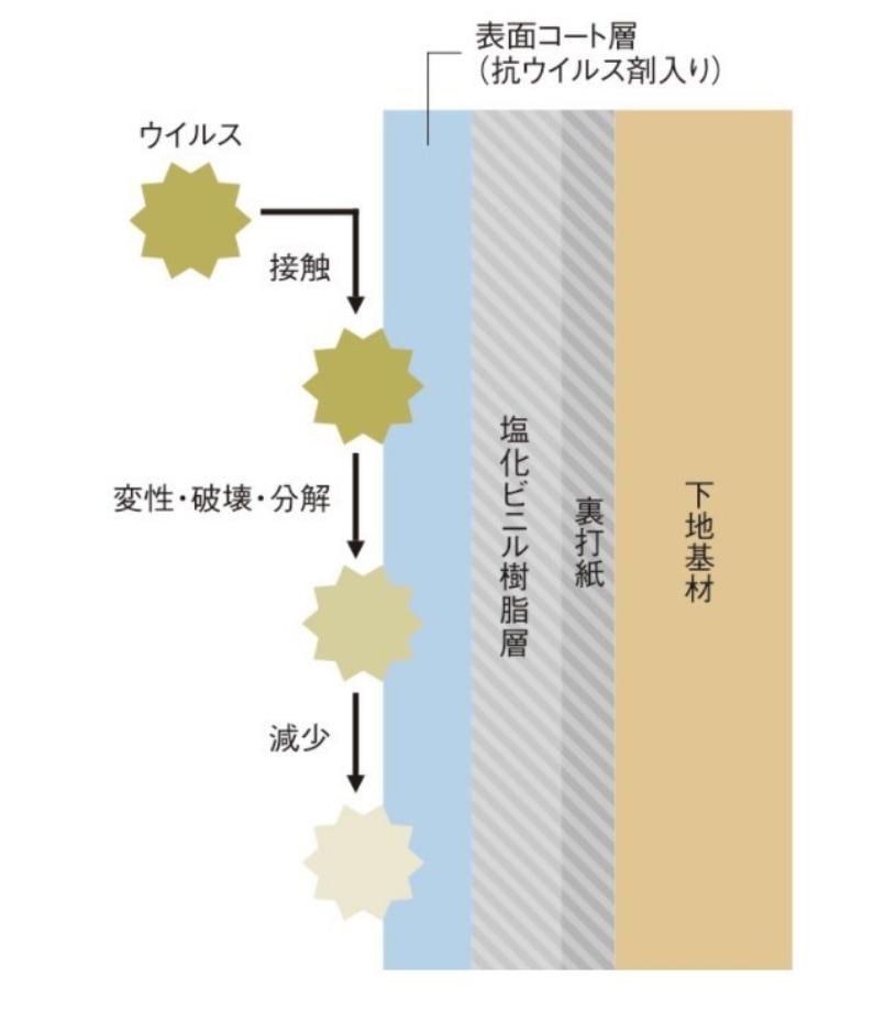 イメージ画像:表面に抗ウイルス剤をコーティングした壁紙図